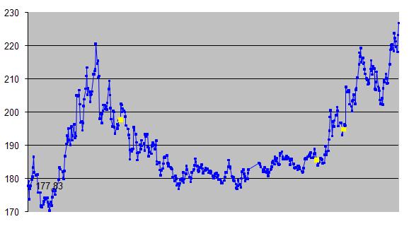 Svájci frank árfolyam 2008 novembertől máig