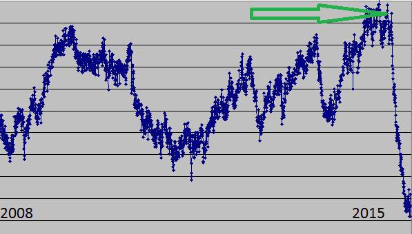 Súly-grafikon, hosszú jojó után stabil folyás